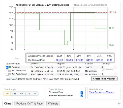 Camelizer price history.