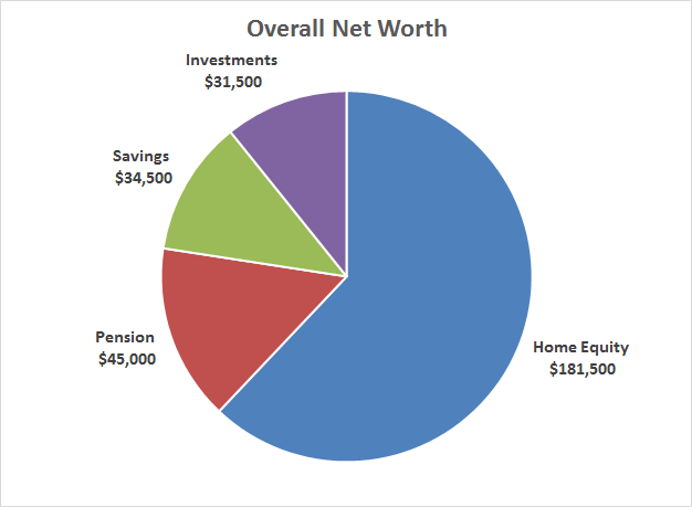 Contributions to Net Worth