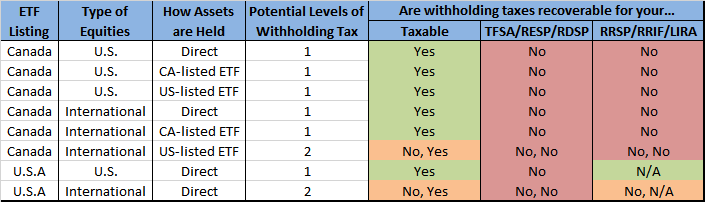 Foreign Withholding Tax Quick Guide