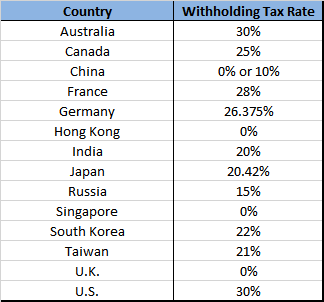 Foreign Withholding Tax by Country