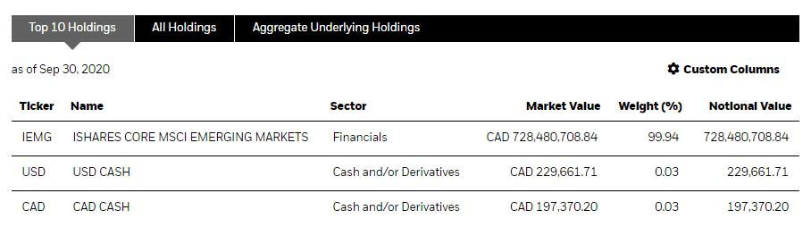 iShares XEC Holdings